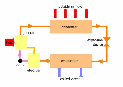 [Diagram of absorption process]